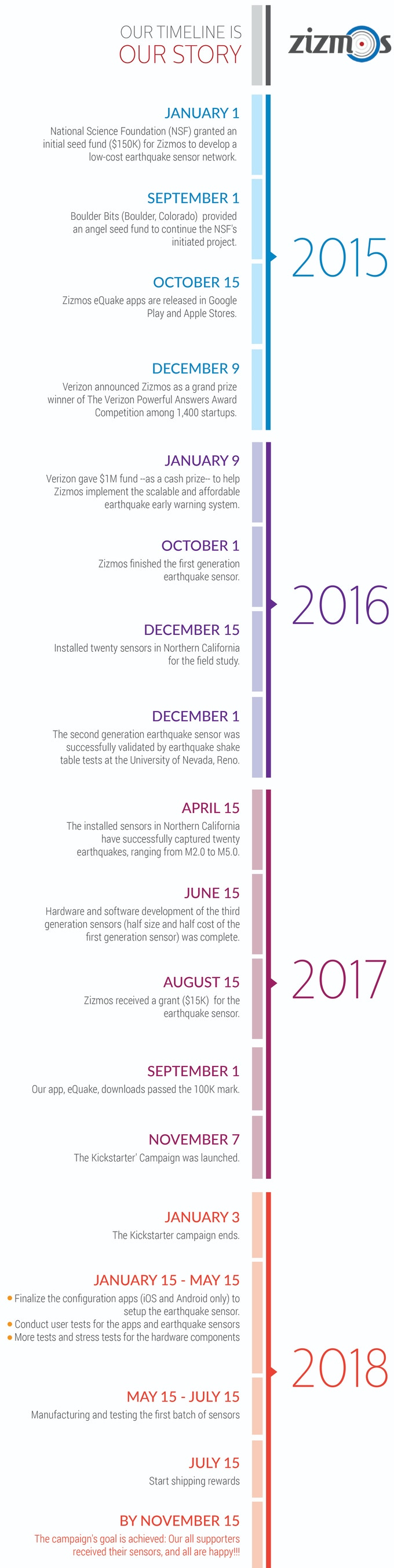 Timeline and Roadmap
