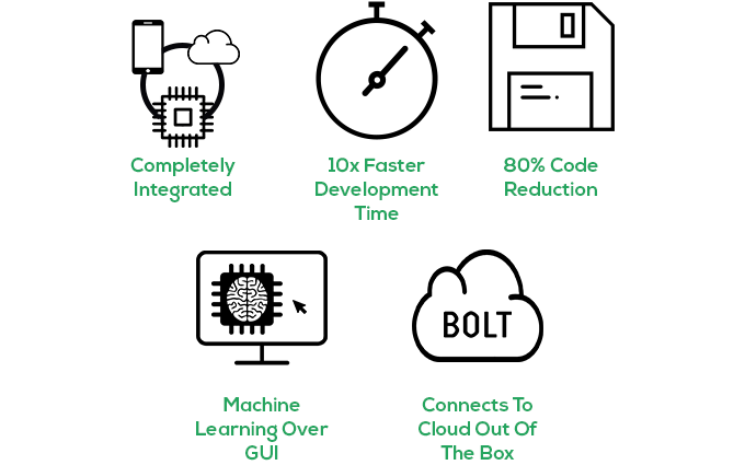 Fully integrated IoT platform, made for Machine Learning by Bolt IoT
