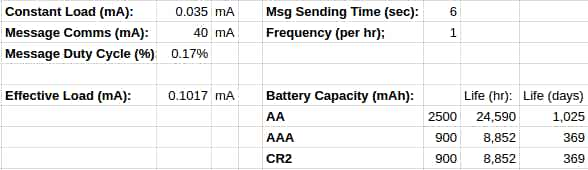 Battery life calculations