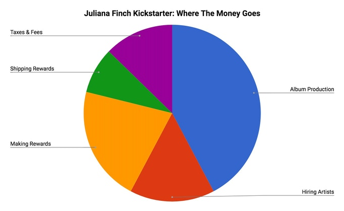 This is how the funds from this Kickstarter project will be spent.