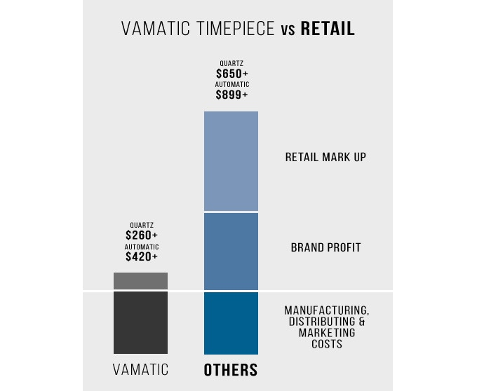 Based on this model, Vamatic blends high quality with lower price