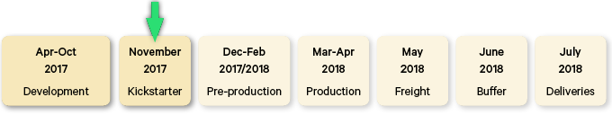 Here's a project status line showing the upcoming agenda, if the Interkosmos project gets funded.
