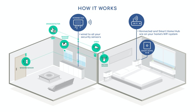 the Konnected Alarm Panel uses Wi-Fi to communicate with your Smart Home hub