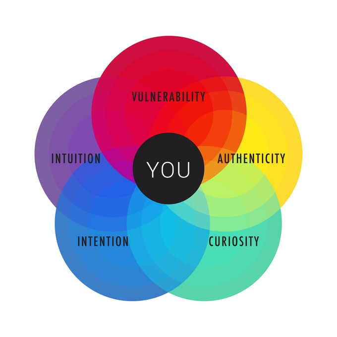 YUOLOGY 5 elements of success