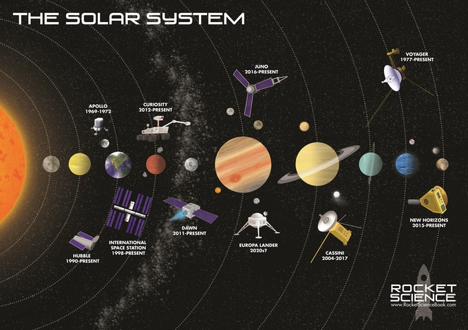 All the space missions featured in the book