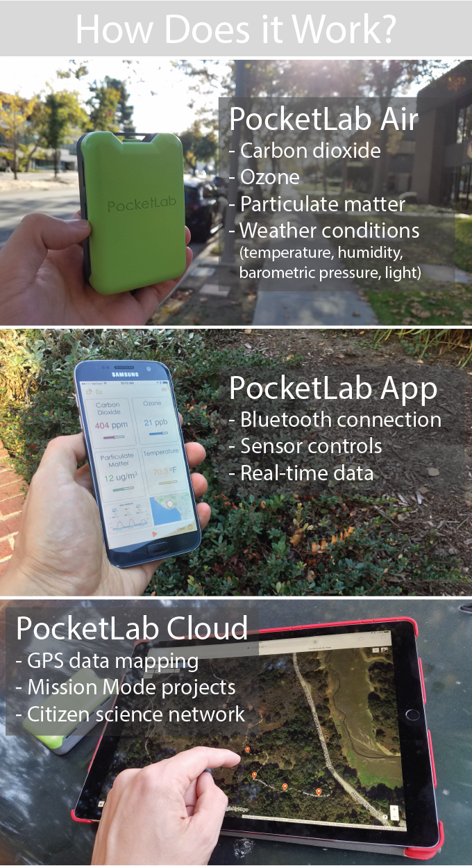 PocketLab Air: Measure What's in Your Air on BackerClub