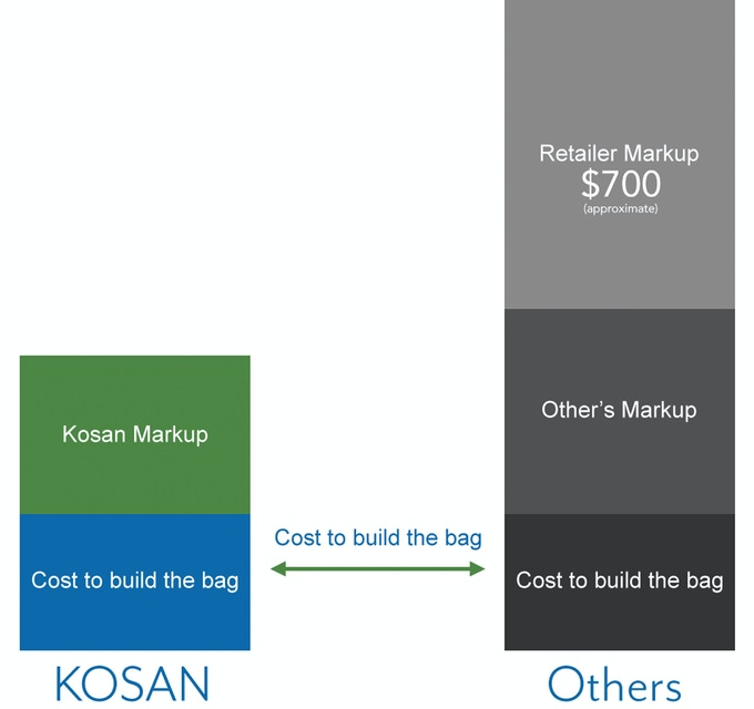 Skip the middle man and save approx. $500 on your Kosan Travel System with a Kickstarter pledge