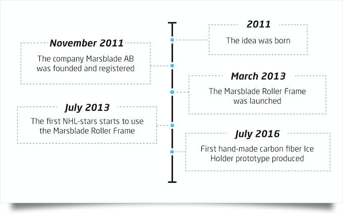 A short timeline of the Marsblade story.