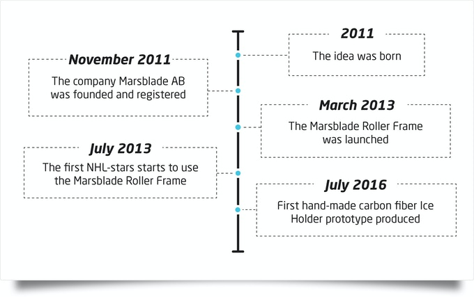 A short timeline of the Marsblade story.