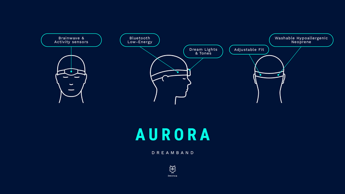 Aurora: The Dream-Enhancing Headband by iWinks LLC — Kickstarter