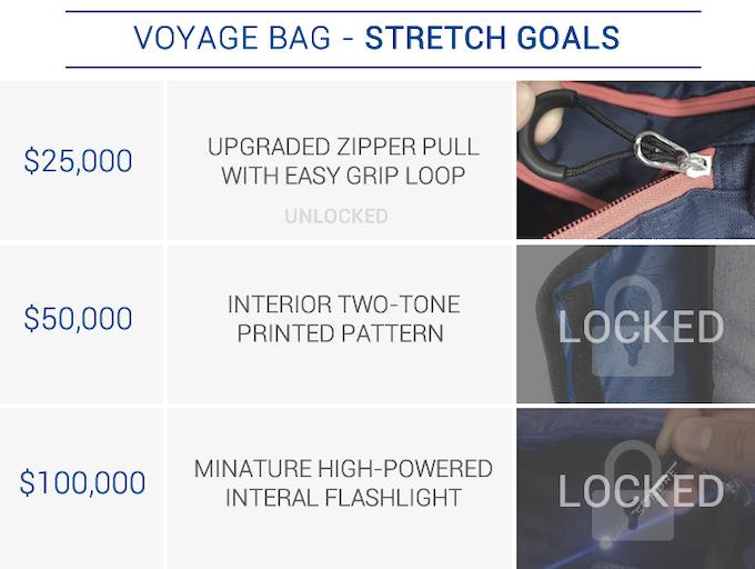 Voyage Bag Stretch Goals