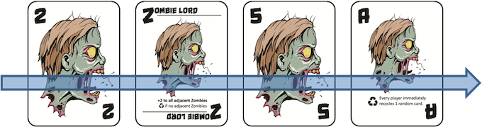 Four Zombies in a row horizontally or vertically ends the game.