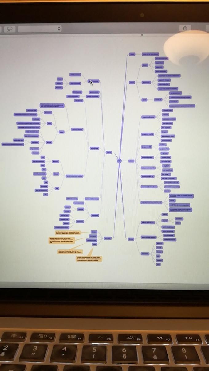 Mindmap sur Game Book Creator et ses dépendances