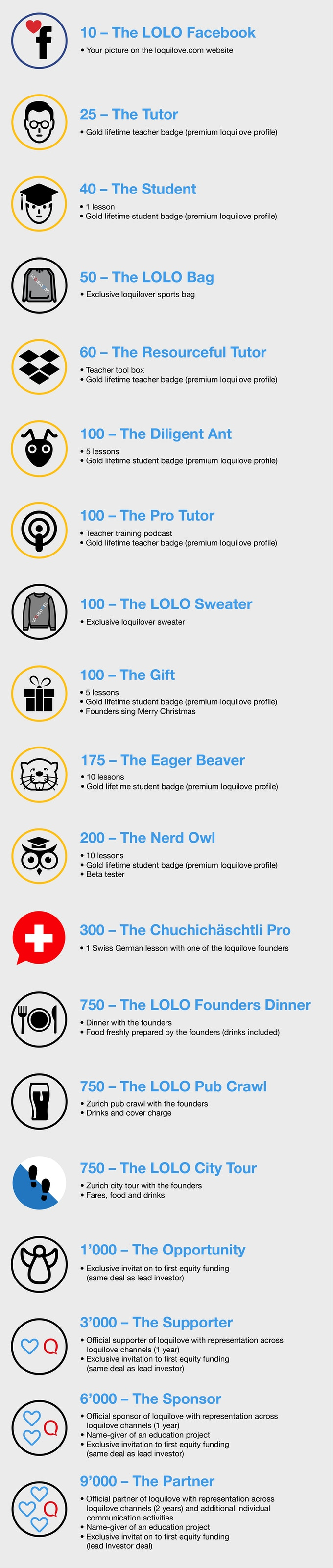 Back us and help us make a difference! For detailed info on the rewards, please check the perks on the right. The illustrated rewards are in CHF.