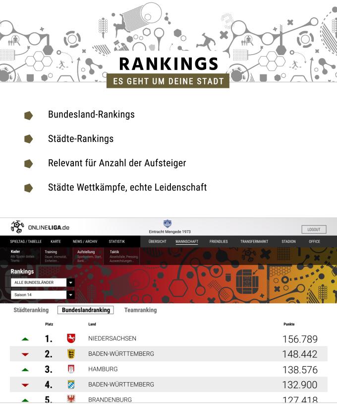 Welche Stadt hat die meisten und die besten Teams!? Braunschweig oder Hannover, Gelsenkirchen oder Dortmund? Stuttgart oder Karlsruhe? Im Städte-Ranking kannst du es täglich sehen!