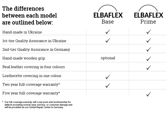 Elbaflex Base vs. Prime Edition