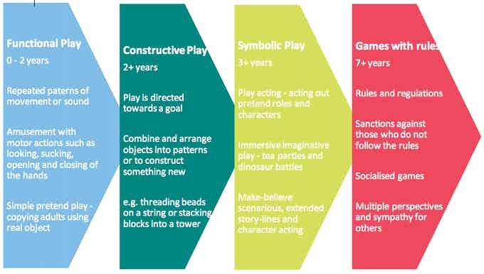 Four Stages of Play