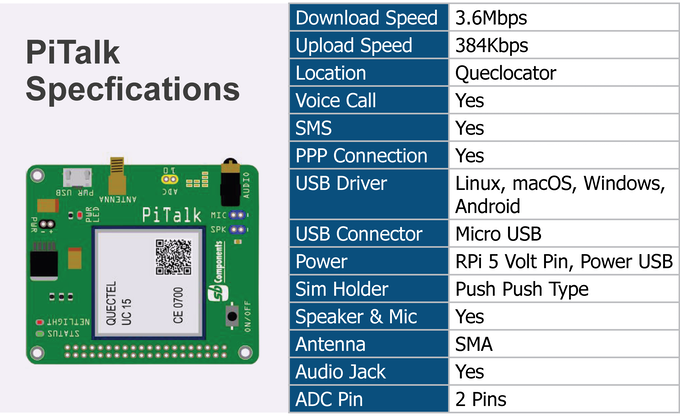 PiTalk - IOT enabled & Modular SmartPhone for Raspberry Pi by SB