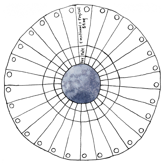 Moon Mandala - Menstrual Calendar 2018 by Floreren Farm (ilana and