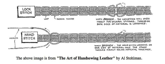 In saddle stitching, each stitch is made of 2 strong, independent stitches.