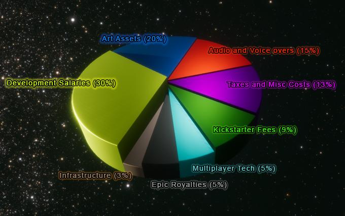 Breakdown of funds allocation for Solar Warden