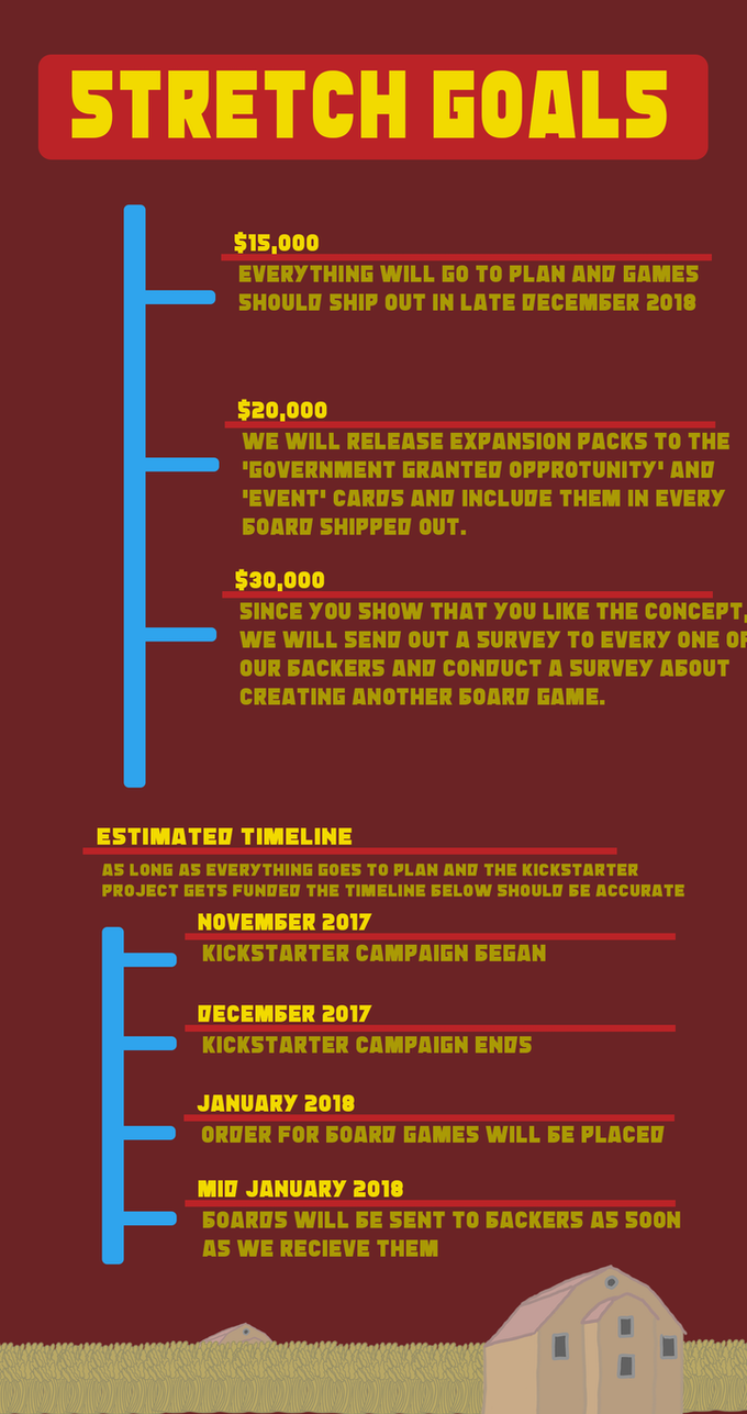 Our Stretch Goals and Estimated Timeline