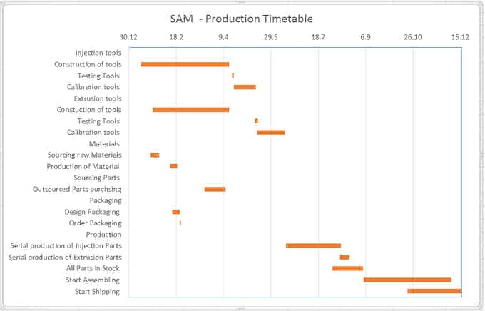 Our Timetable to make the SAM White cane real