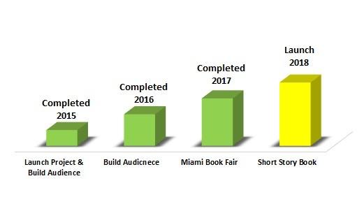 CuentoManía Phases (2015 - 2018)