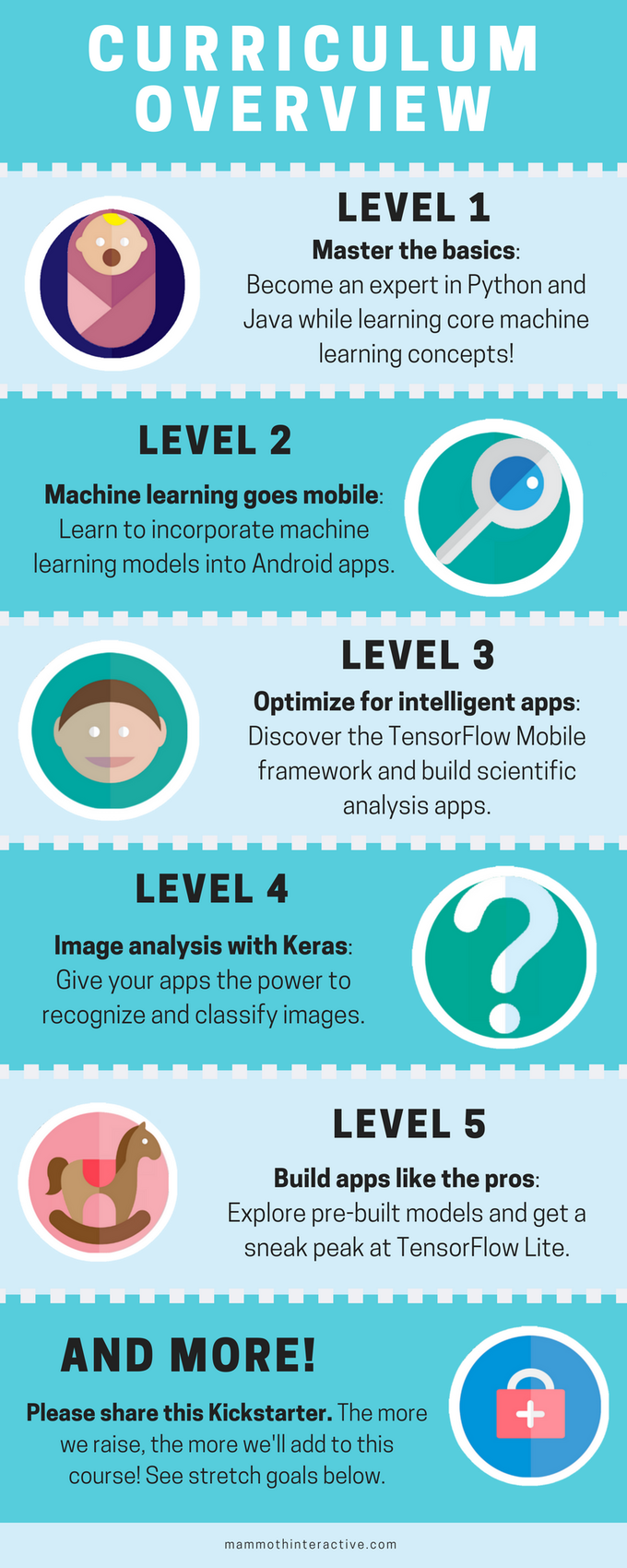 Mobile Machine Learning: The Complete Masterclass by Mammoth