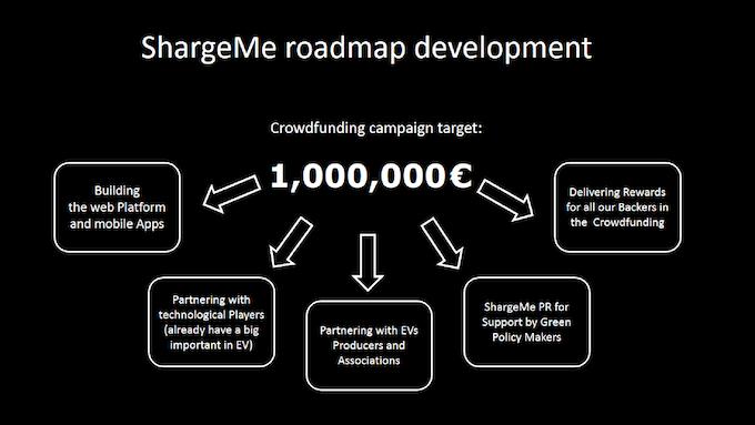 Roadmap Development