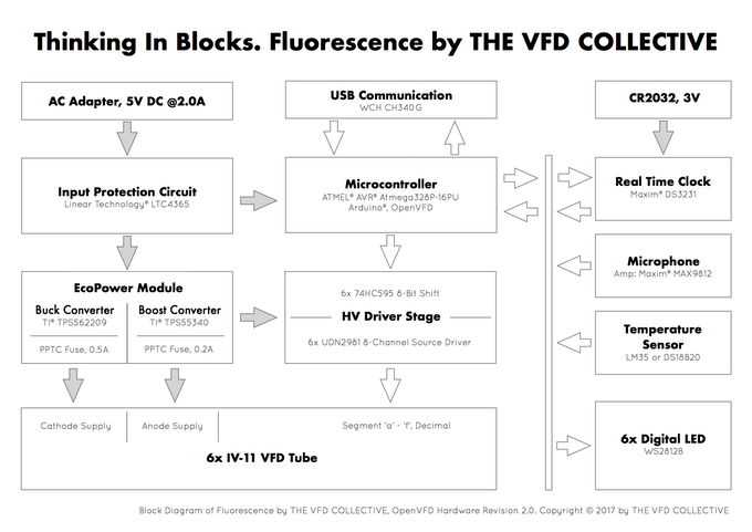 Block Diagram of the latest PCB version (used for FLUORESCENCE)