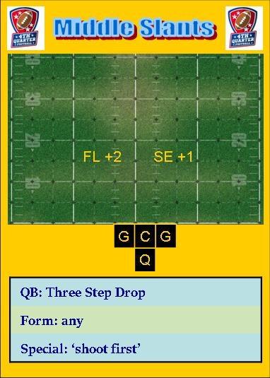 A simple slant play.