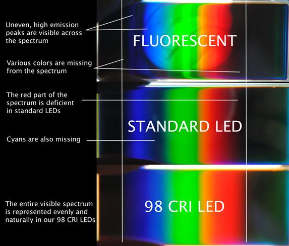 Fluorescent Light Line Spectrum: Natural Light Color Adjust Table Lamp & Dome Light By