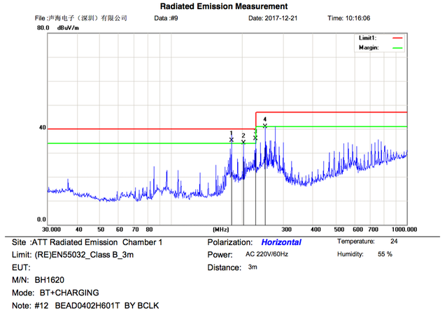 RF emission results pass