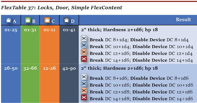 Door Lock FlexContent Sample