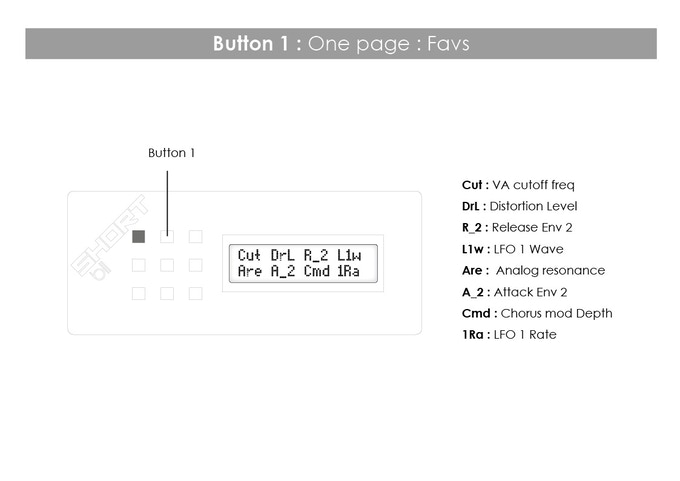 Button 1, one page: Favs