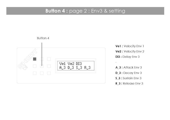 Button 4: page 2: Env3 & setting
