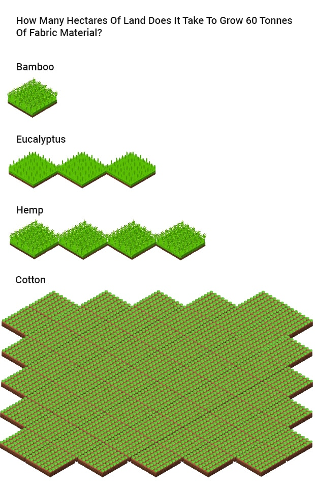 Cotton needs 60x more land to grow the same amount of fabric material as bamboo