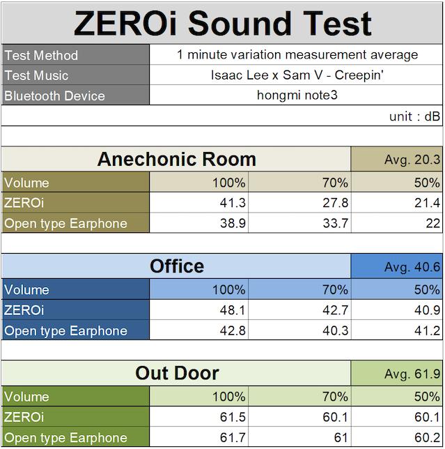 ZEROi : Smart Hat with Bone Conduction Technology by zeroi