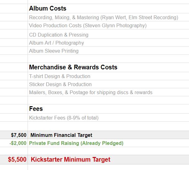 Kickstarter Minimum Goal: $5,500