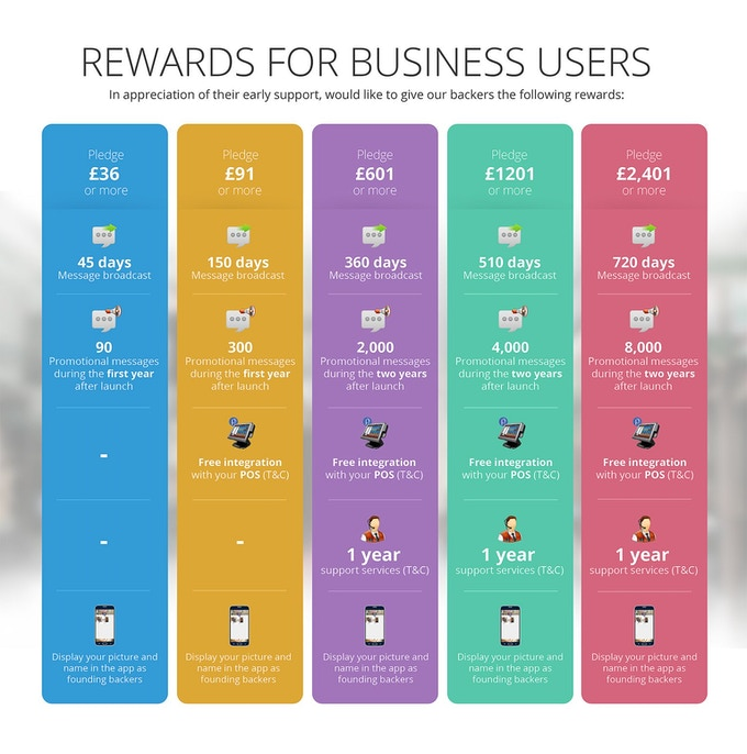 Business users' rewards