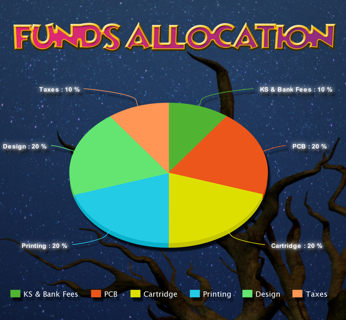 Funds Break Down