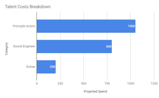 Chart 3: Bar Chart Breakdown of Talent Costs