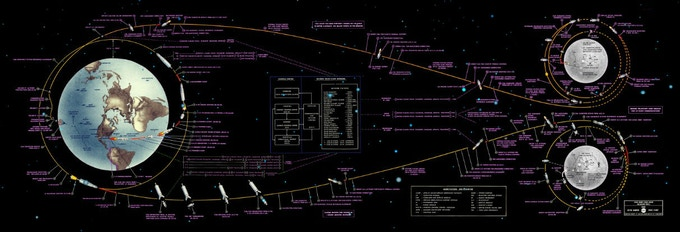 Make 100   The Apollo 11 Lunar Landing Chart by Constance