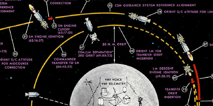 Detail from The Apollo 11 Lunar Landing Chart