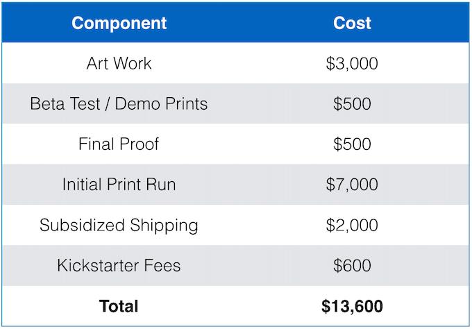 Illustrative Budget Items
