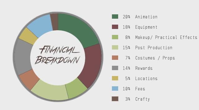 Nightgaunts Budget