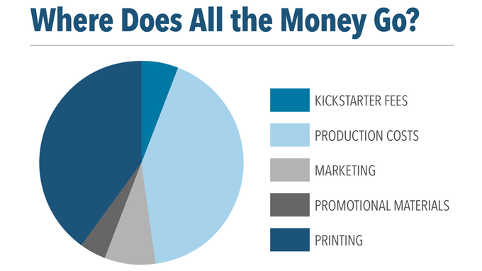 Where Does All the Money Go? A Breakdown in Pie Chart Format