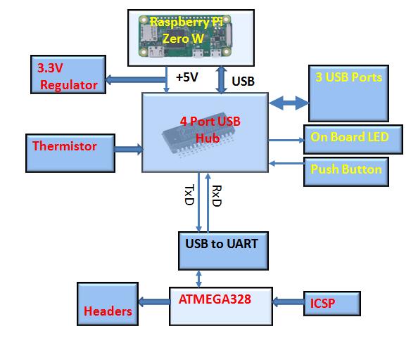 Arduinopixed usb hub and arduino for pi zero by vikas