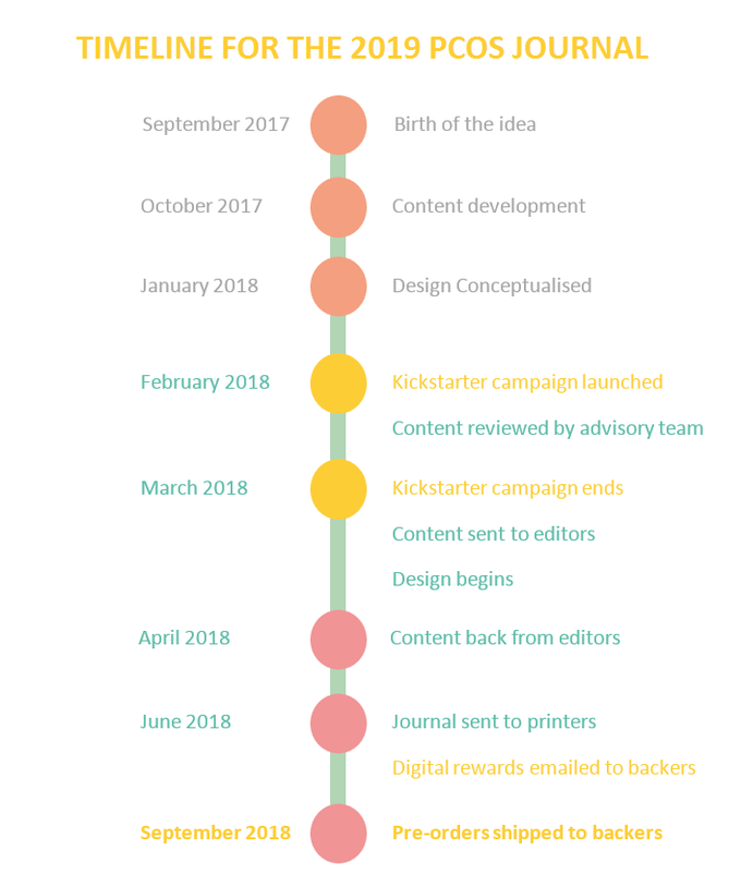 Timeline for The 2019 PCOS Journal